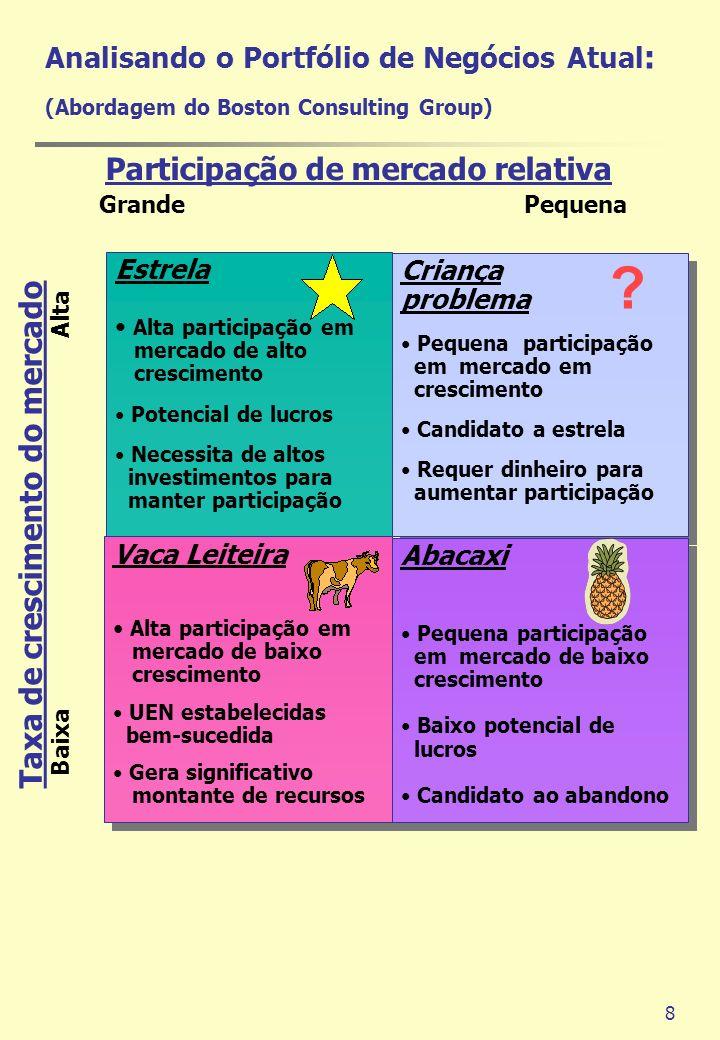 8 Criança problema Pequena participação em mercado em crescimento Candidato a estrela Requer dinheiro para aumentar participação Criança problema Pequ
