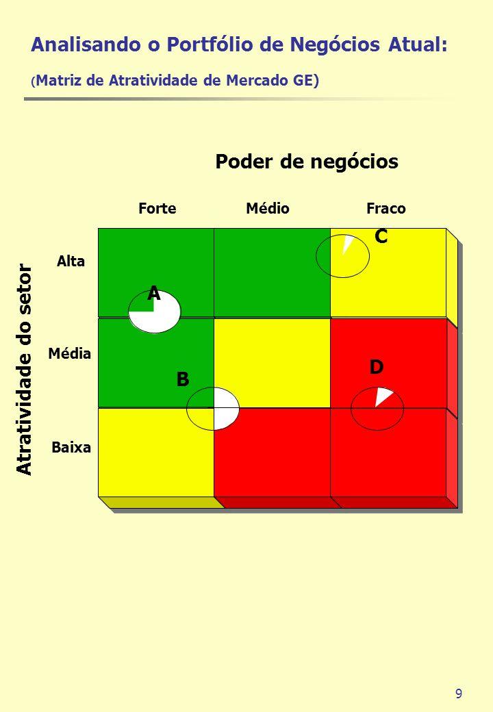 9 Poder de negócios Alta Média Baixa ForteMédioFraco A B C D Atratividade do setor Analisando o Portfólio de Negócios Atual: ( Matriz de Atratividade