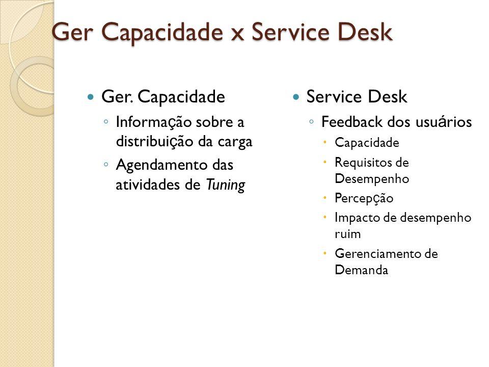 Ger Capacidade x Service Desk Ger. Capacidade Informa ç ão sobre a distribui ç ão da carga Agendamento das atividades de Tuning Service Desk Feedback