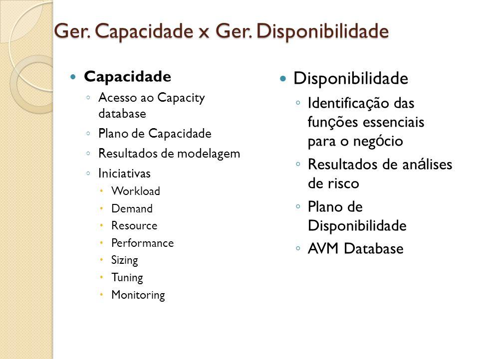 Ger. Capacidade x Ger. Disponibilidade Capacidade Acesso ao Capacity database Plano de Capacidade Resultados de modelagem Iniciativas Workload Demand