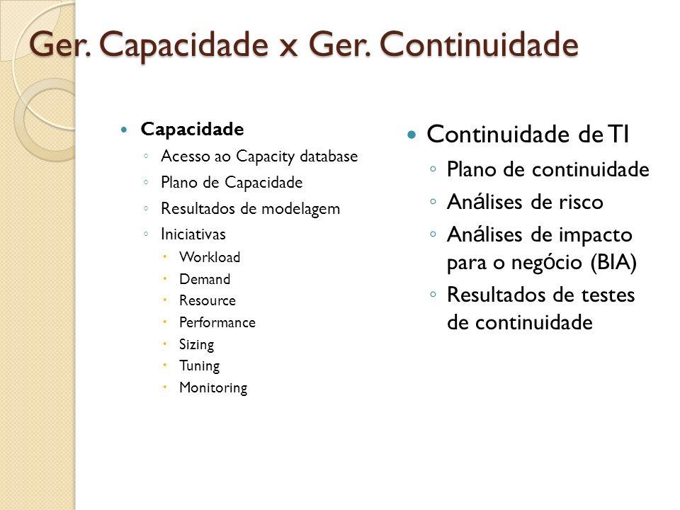 Ger. Capacidade x Ger. Continuidade Capacidade Acesso ao Capacity database Plano de Capacidade Resultados de modelagem Iniciativas Workload Demand Res