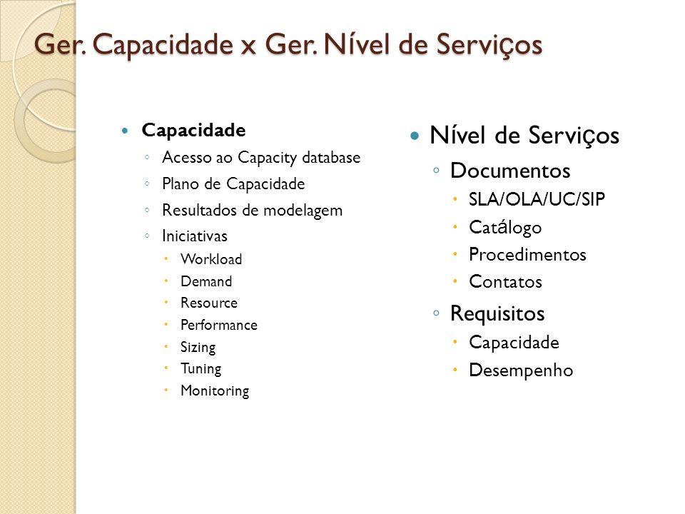 Ger. Capacidade x Ger. N í vel de Servi ç os Capacidade Acesso ao Capacity database Plano de Capacidade Resultados de modelagem Iniciativas Workload D