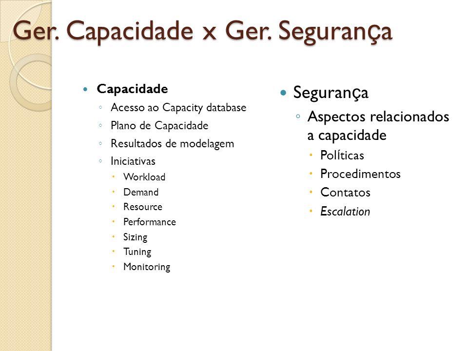 Ger. Capacidade x Ger. Seguran ç a Capacidade Acesso ao Capacity database Plano de Capacidade Resultados de modelagem Iniciativas Workload Demand Reso