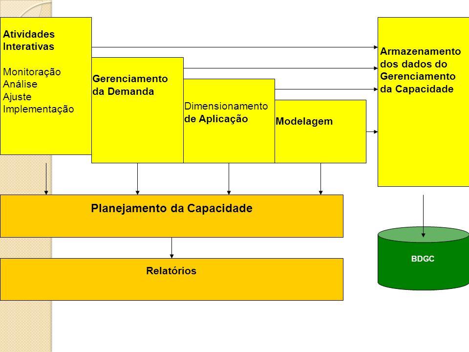 Atividades Interativas Monitoração Análise Ajuste Implementação Gerenciamento da Demanda Dimensionamento de Aplicação Modelagem Armazenamento dos dado