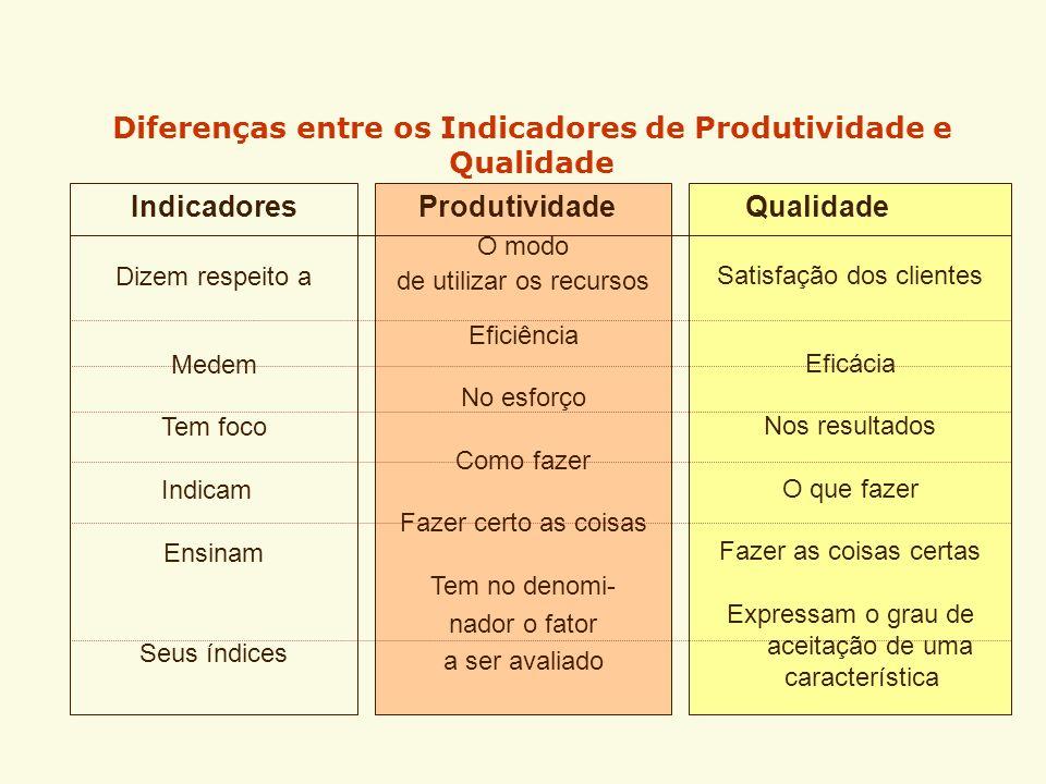 Classificação dos Indicadores QUANTITATIVOS Permitem medir as alterações de uma dada situação inicial, auxiliando na compreensão das mudanças ocorrida