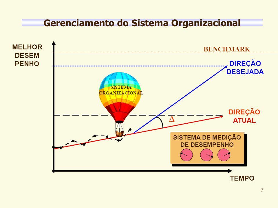 3 Gerenciamento do Sistema Organizacional DIREÇÃO DESEJADA DIREÇÃO ATUAL MELHOR DESEM PENHO TEMPO SISTEMA ORGANIZACIONAL SISTEMA DE MEDIÇÃO DE DESEMPENHO BENCHMARK