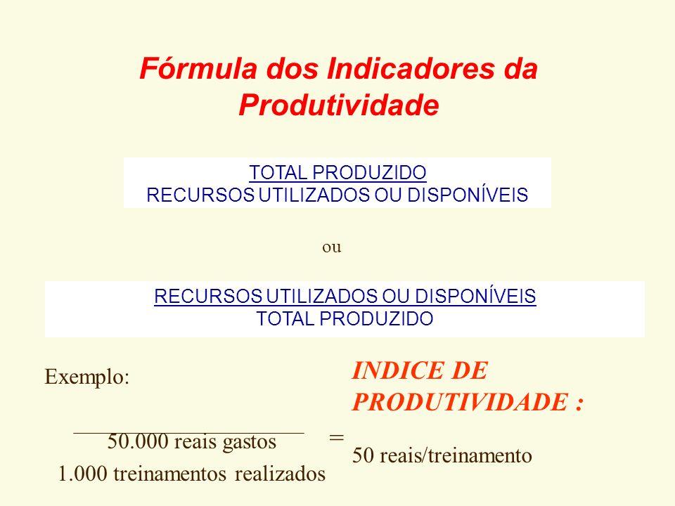 Indicadores de Produtividade O que são São ligados à eficiência, estão dentro dos processos e tratam da utilização dos recursos para a geração de prod