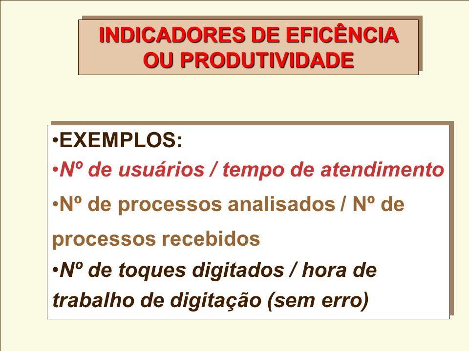 Fórmula dos Indicadores da Produtividade TOTAL PRODUZIDO RECURSOS UTILIZADOS OU DISPONÍVEIS TOTAL PRODUZIDO ou Exemplo: 50.000 reais gastos 1.000 trei
