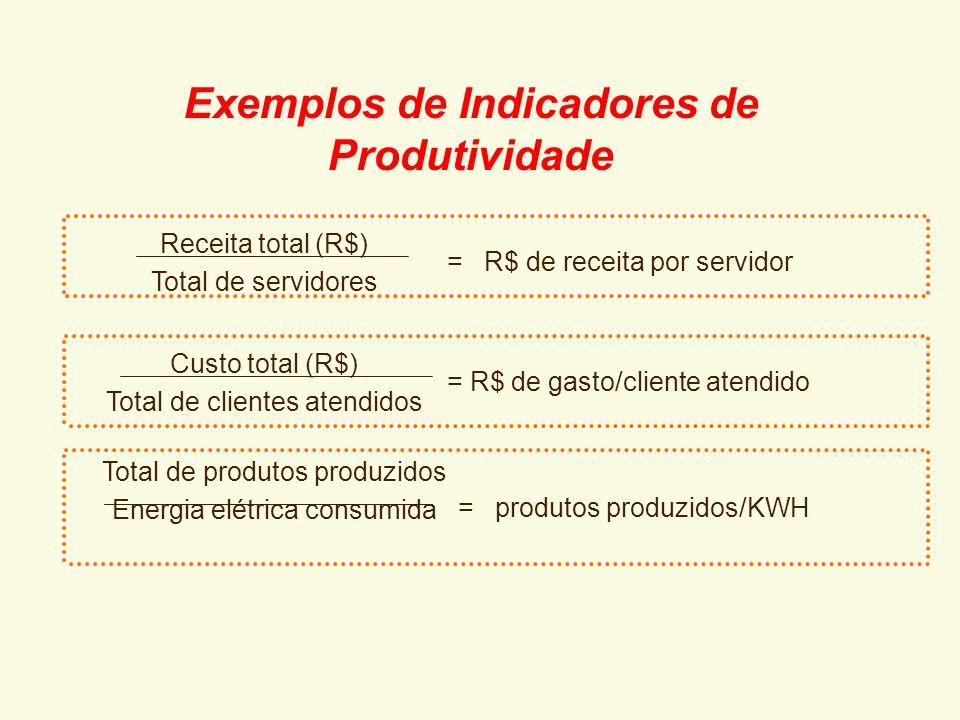 EXEMPLOS: Nº de usuários / tempo de atendimento Nº de processos analisados / Nº de processos recebidos Nº de toques digitados / hora de trabalho de di
