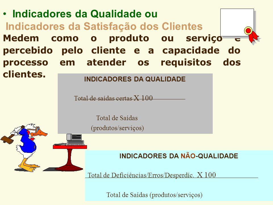 Exemplos de Indicadores de Produtividade Receita total (R$) Total de servidores = R$ de receita por servidor Custo total (R$) Total de clientes atendi