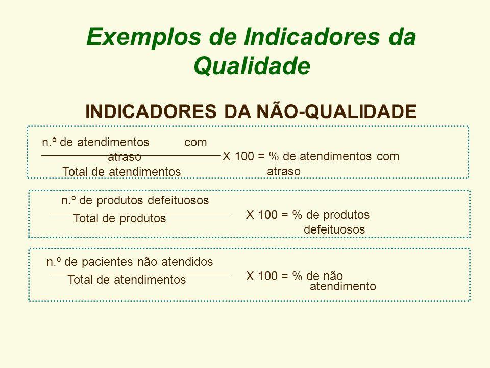 Exemplos de Indicadores da Qualidade X 100 = % de cartas corretas X 100 = % de soluções X 100 = % de aproveitamento n.º de cartas corretas Total de ca