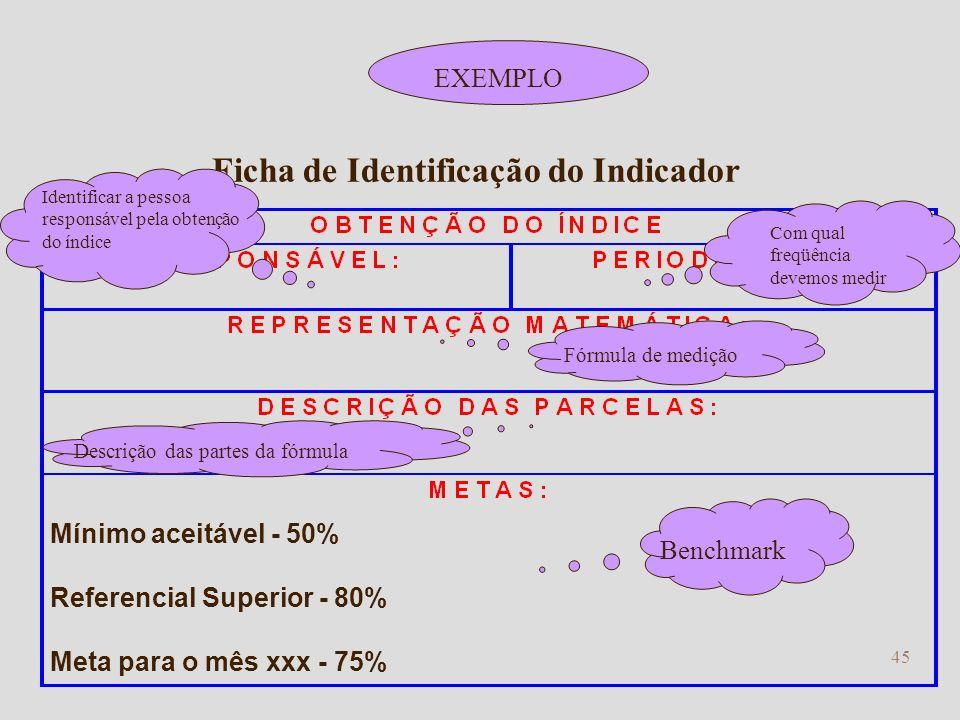 Espera pela ConsultaEC 01 Eficácia - Conformida de Medir a facilidade da marcação em função do percentual de consultas marcadas com tempo de espera me