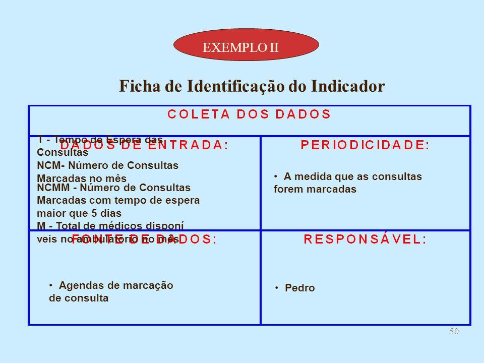 49 JoséMensal IPE = (NCM - NCMM) / M Mínimo aceitável - 20 consultas marcadas c/ tempo menor que 5dias por médico Referencial Superior - 50 consultas