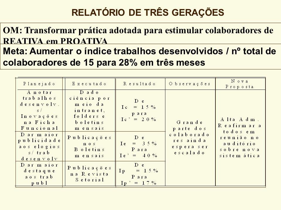 NÚMERO DE ELOGIOS (NEL) NÚMERO DE TRABALHOS DESENVOLV. (NTD) NÚMERO DE TRABALHOS PUBLICADOS (NTP) NÚMERO TOTAL DE COLABORADORES (NTC) I N D I C A D O