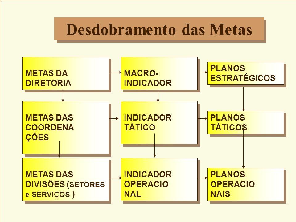 METAS DA DIRETORIA MACRO- INDICADOR METAS DAS COORDENA ÇÔES METAS DAS COORDENA ÇÔES INDICADOR TÁTICO METAS DAS DIVISÕES ( SETORES e SERVIÇOS ) METAS DAS DIVISÕES ( SETORES e SERVIÇOS ) PLANOS ESTRATÉGICOS PLANOS TÁTICOS INDICADOR OPERACIO NAL INDICADOR OPERACIO NAL PLANOS OPERACIO NAIS PLANOS OPERACIO NAIS Desdobramento das Metas