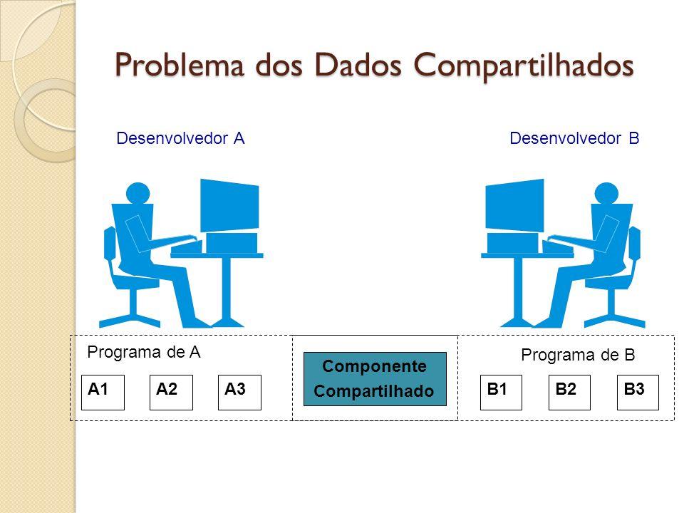 Problema dos Dados Compartilhados Componente Compartilhado Desenvolvedor ADesenvolvedor B A1A2A3 Programa de A Programa de B B1B2B3