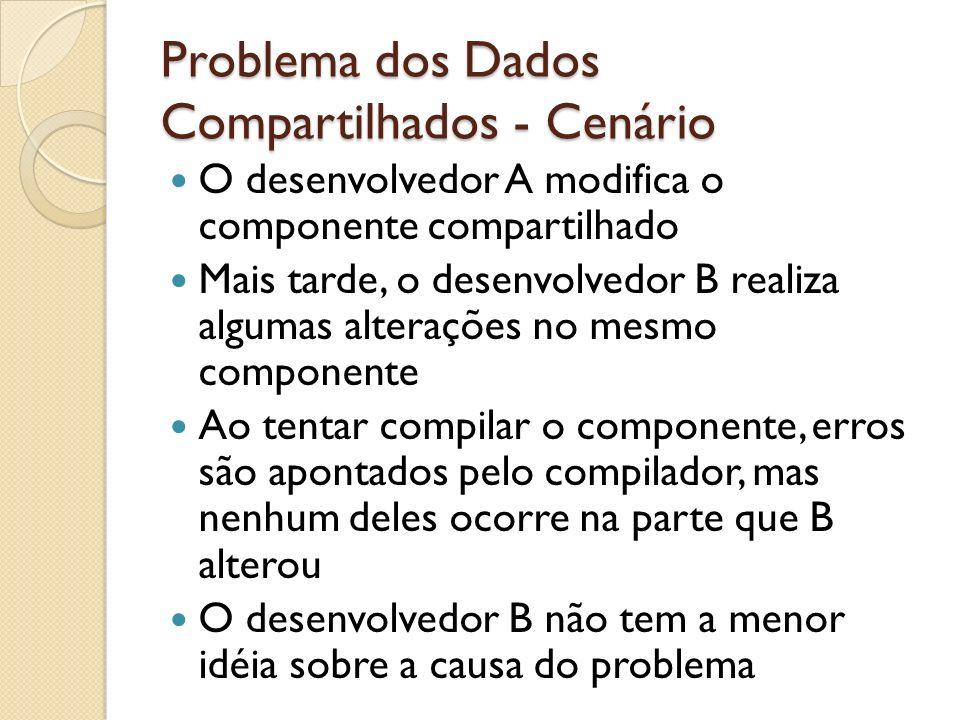 Problema dos Dados Compartilhados - Cenário O desenvolvedor A modifica o componente compartilhado Mais tarde, o desenvolvedor B realiza algumas altera