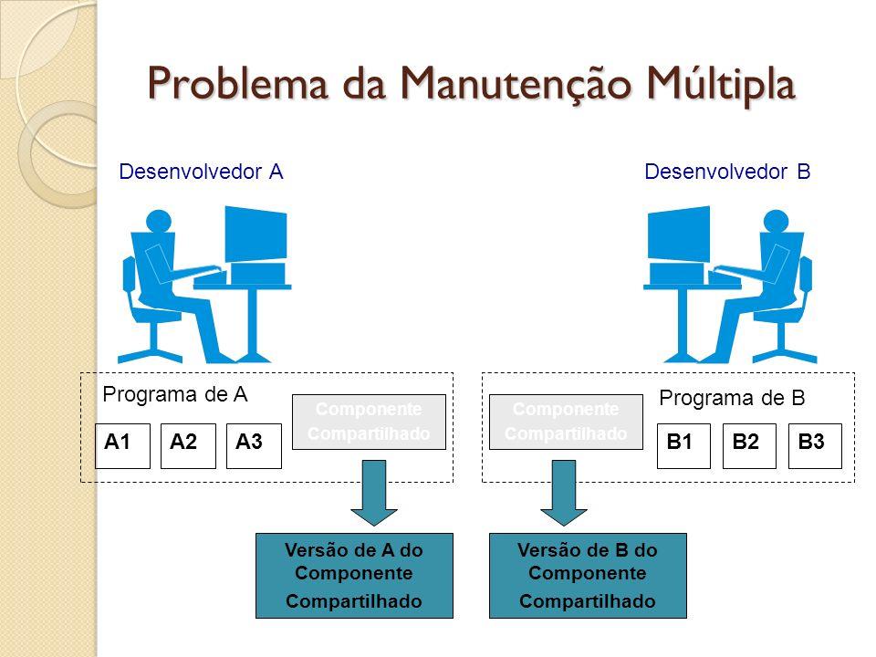 Problema da Manutenção Múltipla Componente Compartilhado Desenvolvedor ADesenvolvedor B A1A2A3B1B2B3 Programa de A Programa de B Componente Compartilh