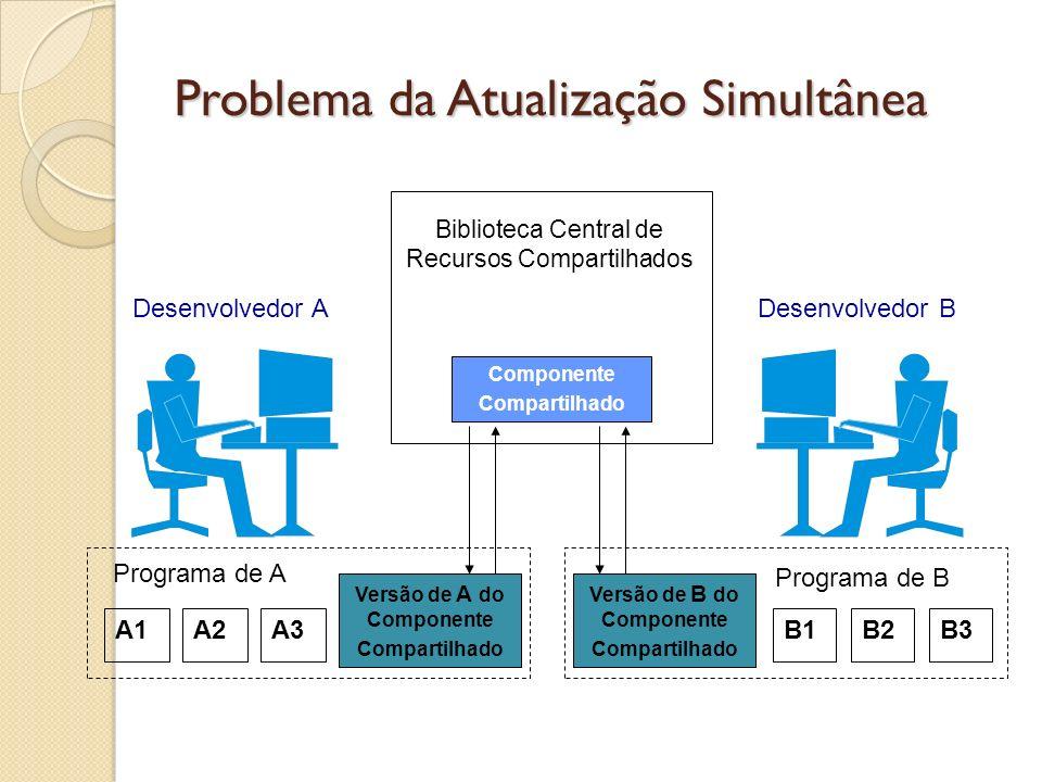 Problema da Atualização Simultânea Versão de A do Componente Compartilhado Desenvolvedor ADesenvolvedor B A1A2A3B1B2B3 Programa de A Programa de B Ver