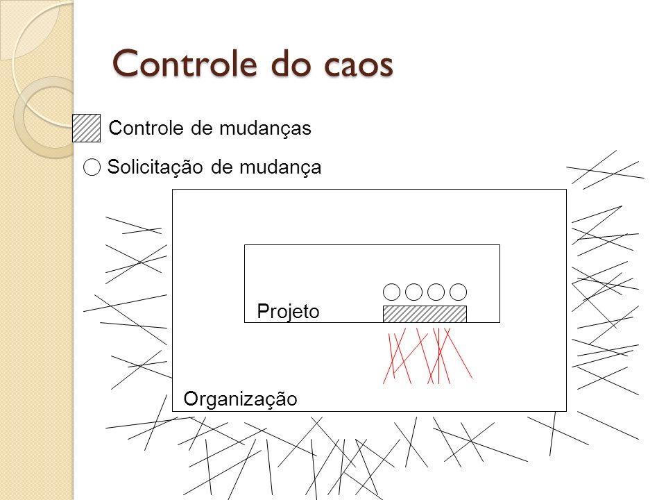 Controle do caos Organização Projeto Controle de mudanças Solicitação de mudança