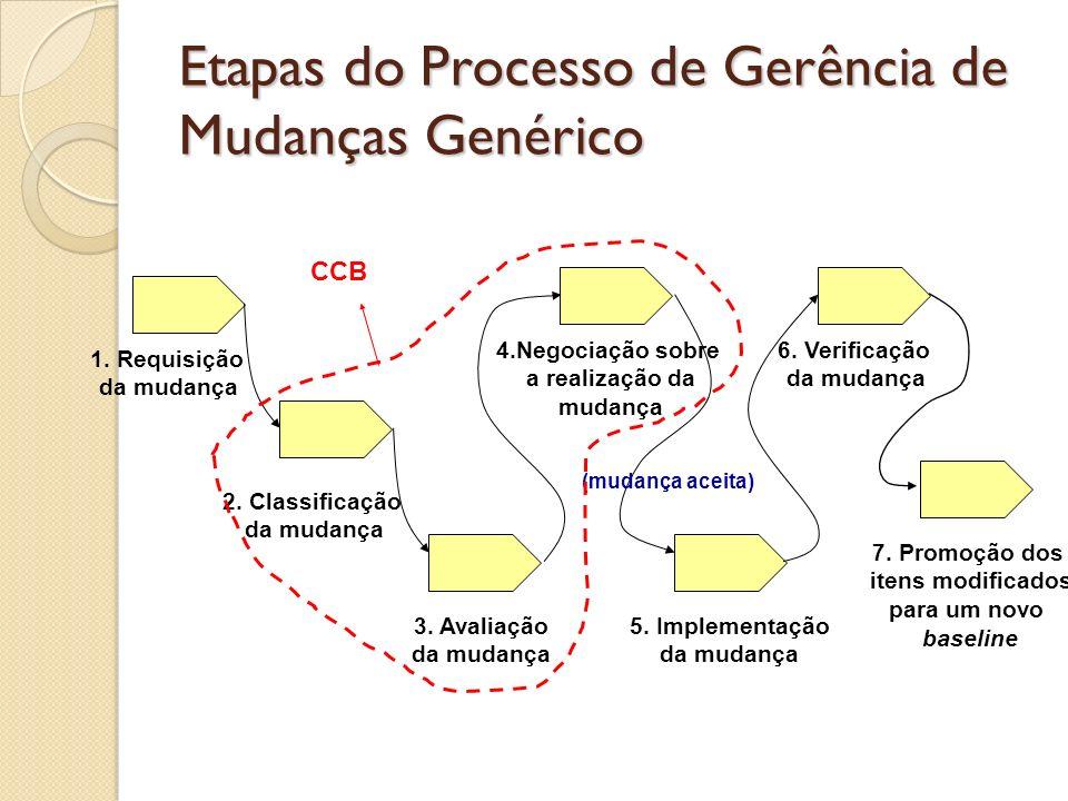 Etapas do Processo de Gerência de Mudanças Genérico 1. Requisição da mudança 2. Classificação da mudança 3. Avaliação da mudança 4.Negociação sobre a