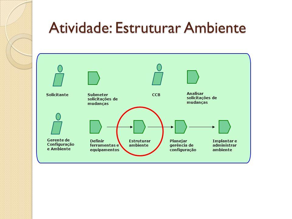 Atividade: Estruturar Ambiente Gerente de Configuração e Ambiente Definir ferramentas e equipamentos Implantar e administrar ambiente Estruturar ambie