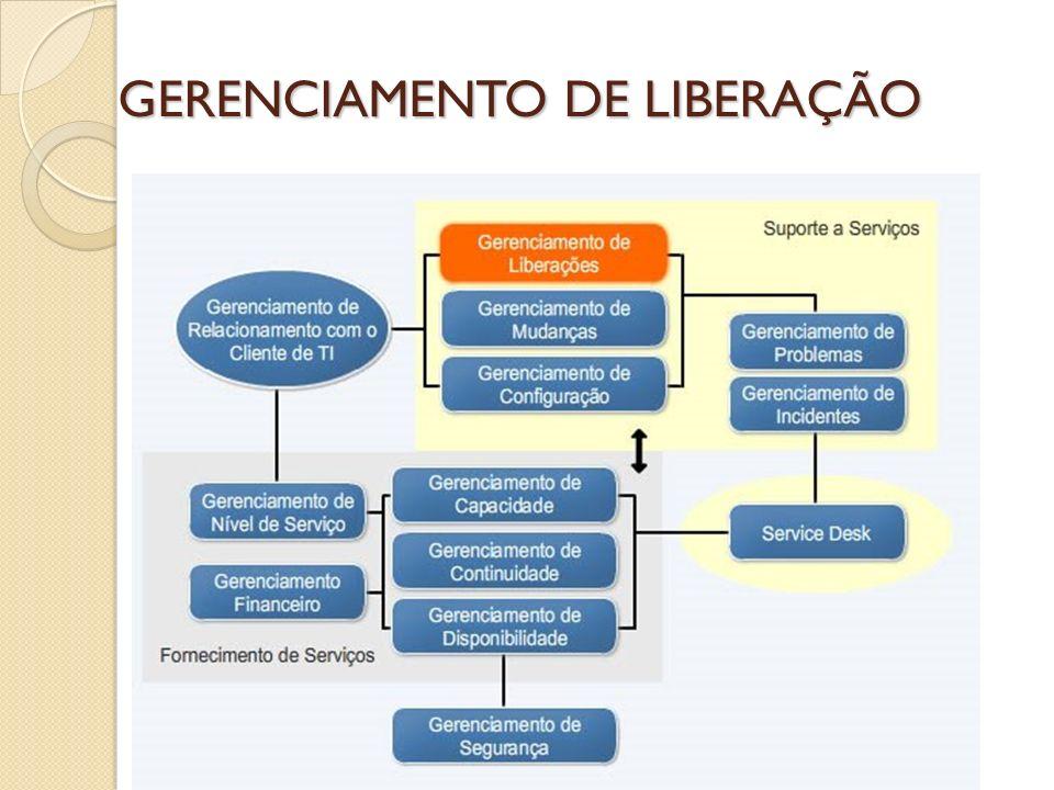 GERENCIAMENTO DE LIBERAÇÃO