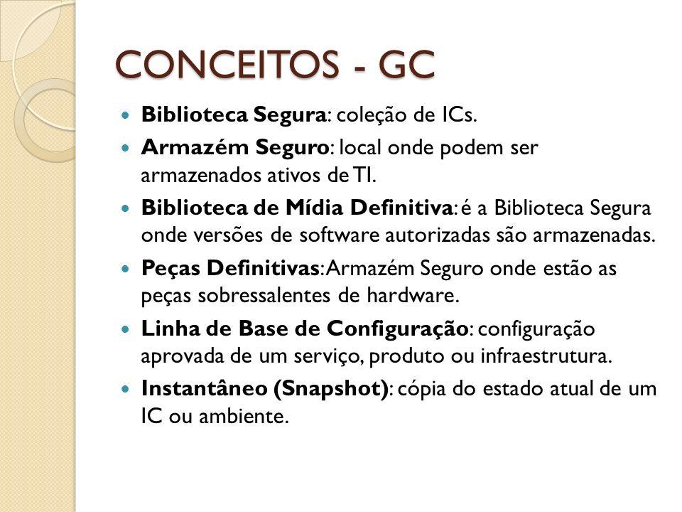 CONCEITOS - GC Biblioteca Segura: coleção de ICs. Armazém Seguro: local onde podem ser armazenados ativos de TI. Biblioteca de Mídia Definitiva: é a B