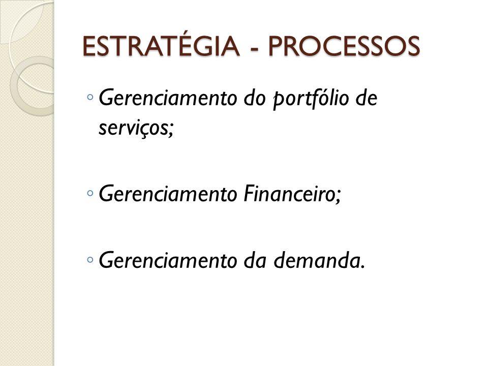 ESTRATÉGIA - PROCESSOS Gerenciamento do portfólio de serviços; Gerenciamento Financeiro; Gerenciamento da demanda.