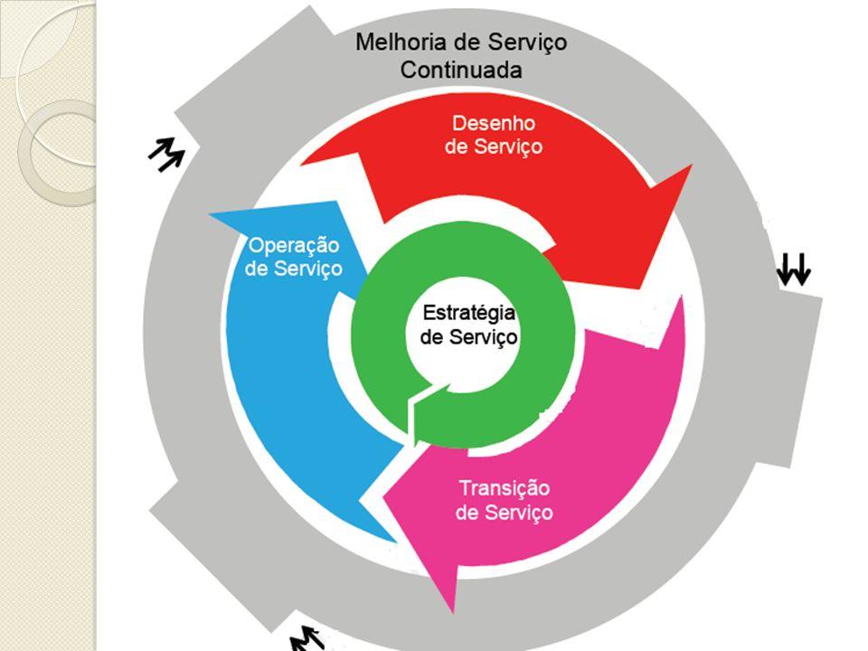 Impacto, Urgência e Prioridade: A prioridade determina qual será a ordem de execução/ação.