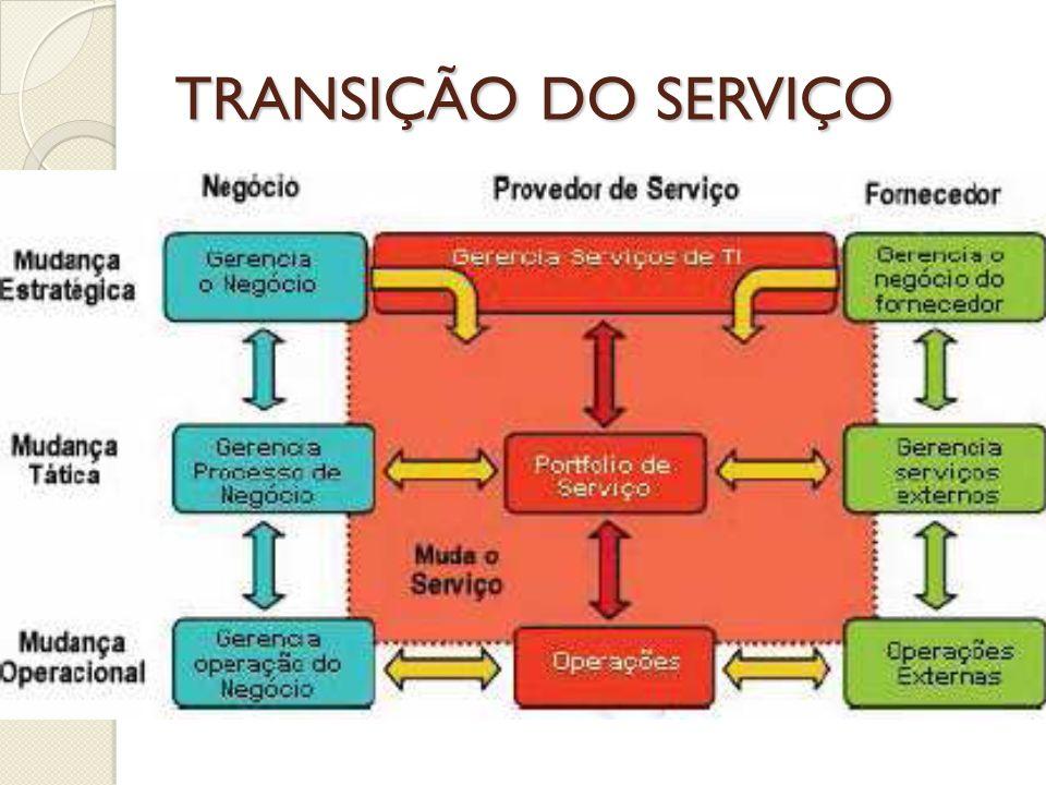 TRANSIÇÃO DO SERVIÇO