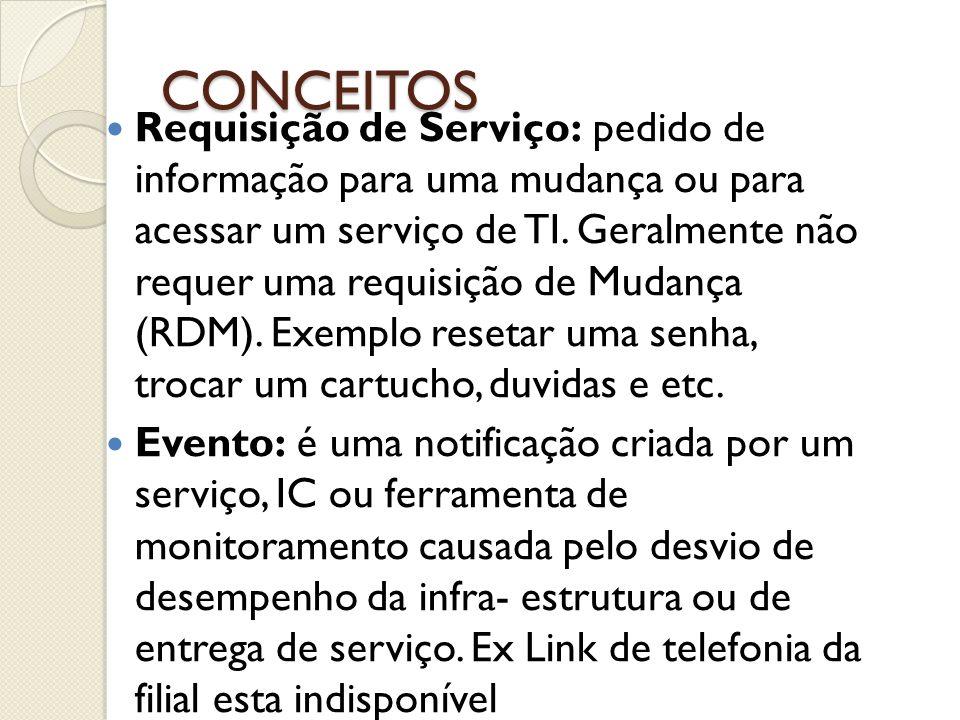 CONCEITOS Requisição de Serviço: pedido de informação para uma mudança ou para acessar um serviço de TI. Geralmente não requer uma requisição de Mudan