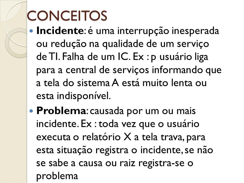 CONCEITOS Incidente: é uma interrupção inesperada ou redução na qualidade de um serviço de TI. Falha de um IC. Ex : p usuário liga para a central de s