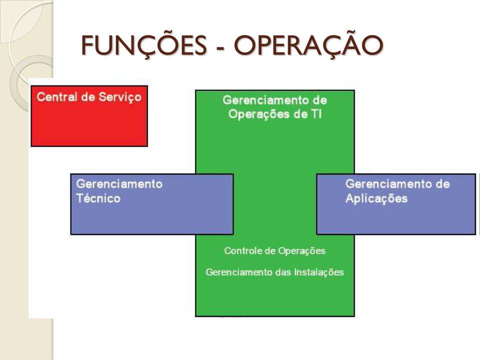 FUNÇÕES - OPERAÇÃO