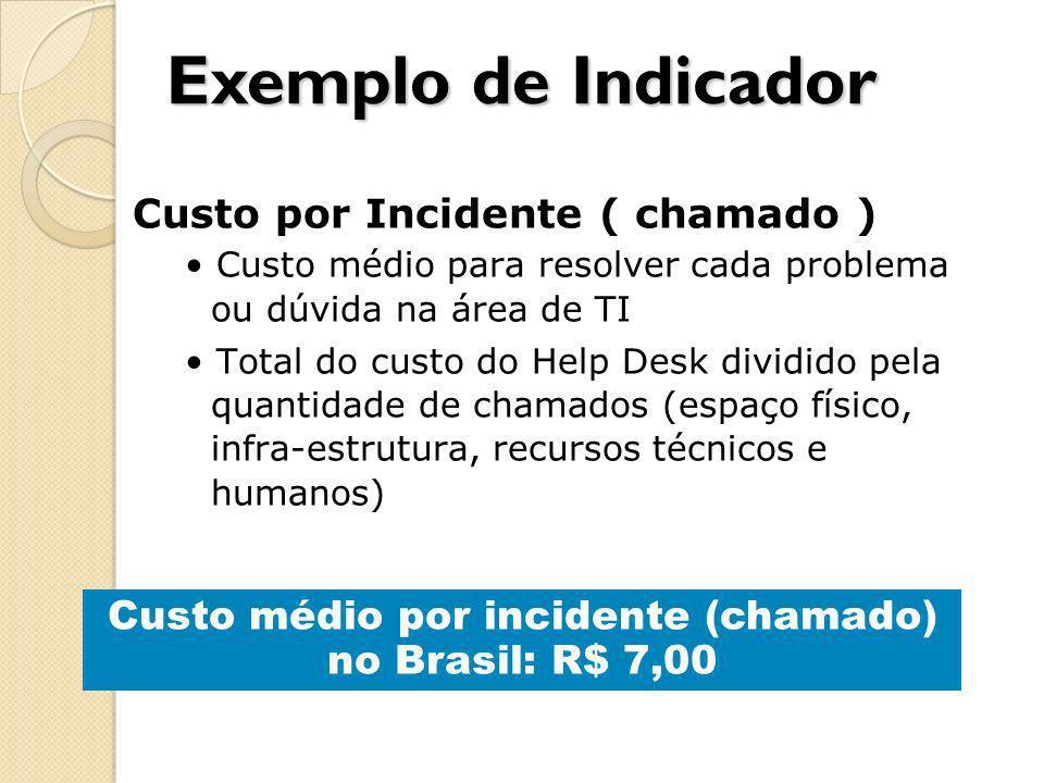 Custo por Incidente ( chamado ) Custo médio para resolver cada problema ou dúvida na área de TI Total do custo do Help Desk dividido pela quantidade d