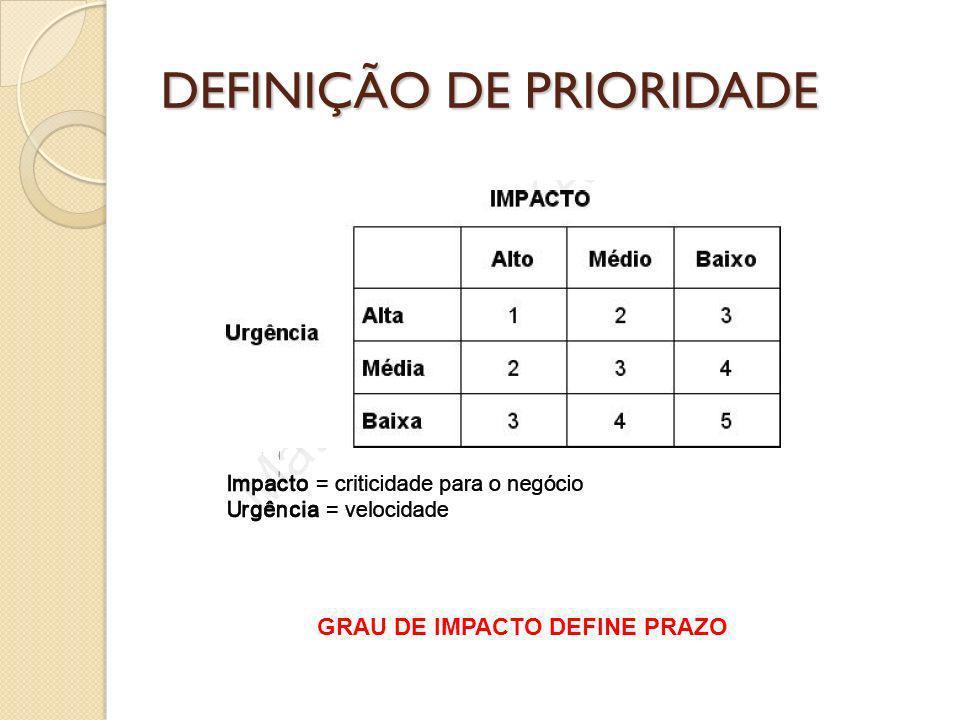 DEFINIÇÃO DE PRIORIDADE GRAU DE IMPACTO DEFINE PRAZO