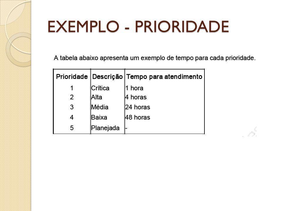 EXEMPLO - PRIORIDADE