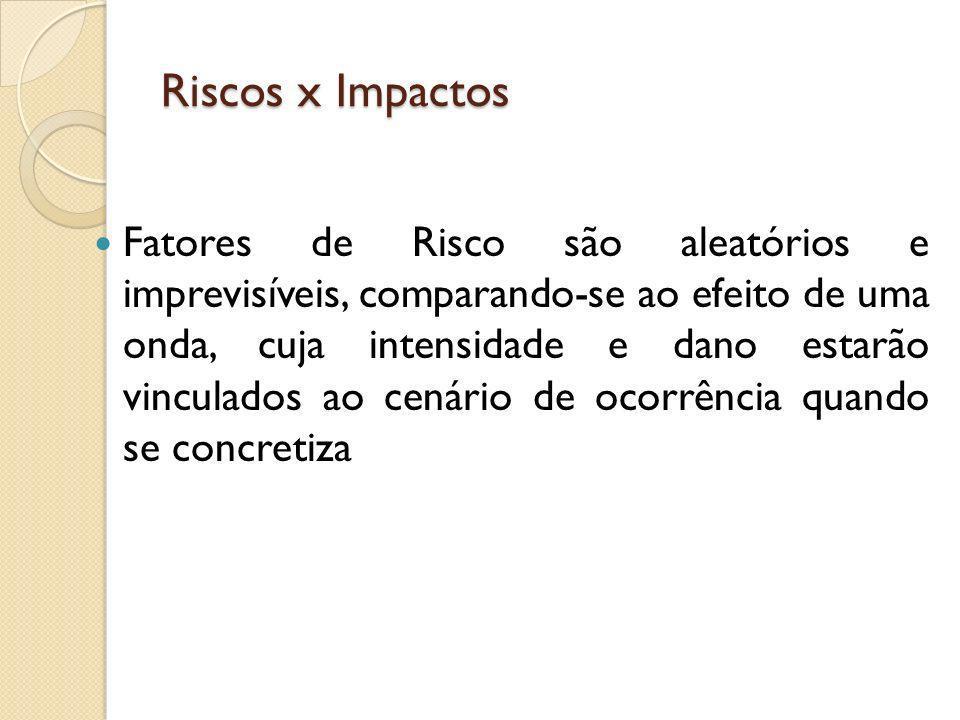 Riscos x Impactos Fatores de Risco são aleatórios e imprevisíveis, comparando-se ao efeito de uma onda, cuja intensidade e dano estarão vinculados ao