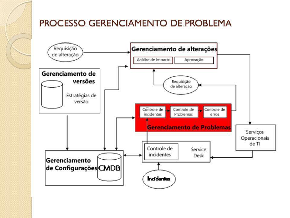 PROCESSO GERENCIAMENTO DE PROBLEMA