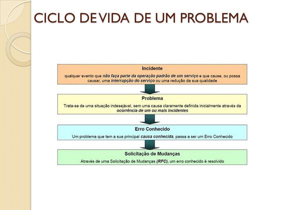 CICLO DE VIDA DE UM PROBLEMA