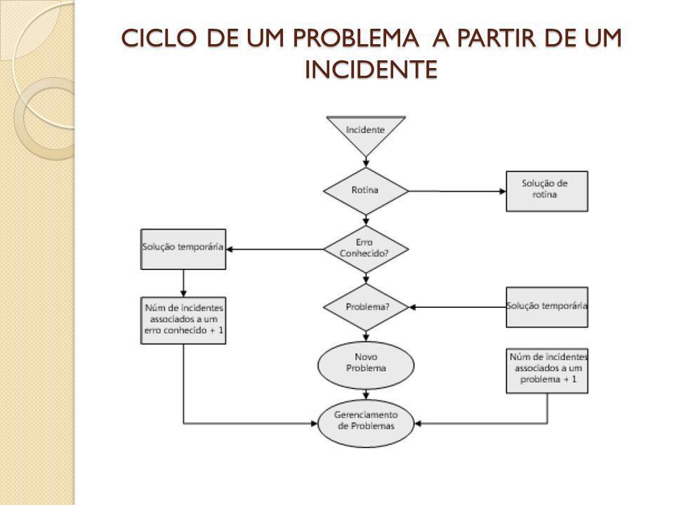 CICLO DE UM PROBLEMA A PARTIR DE UM INCIDENTE