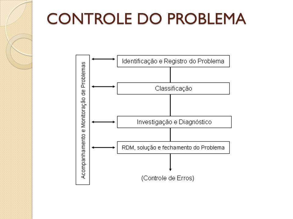 CONTROLE DO PROBLEMA