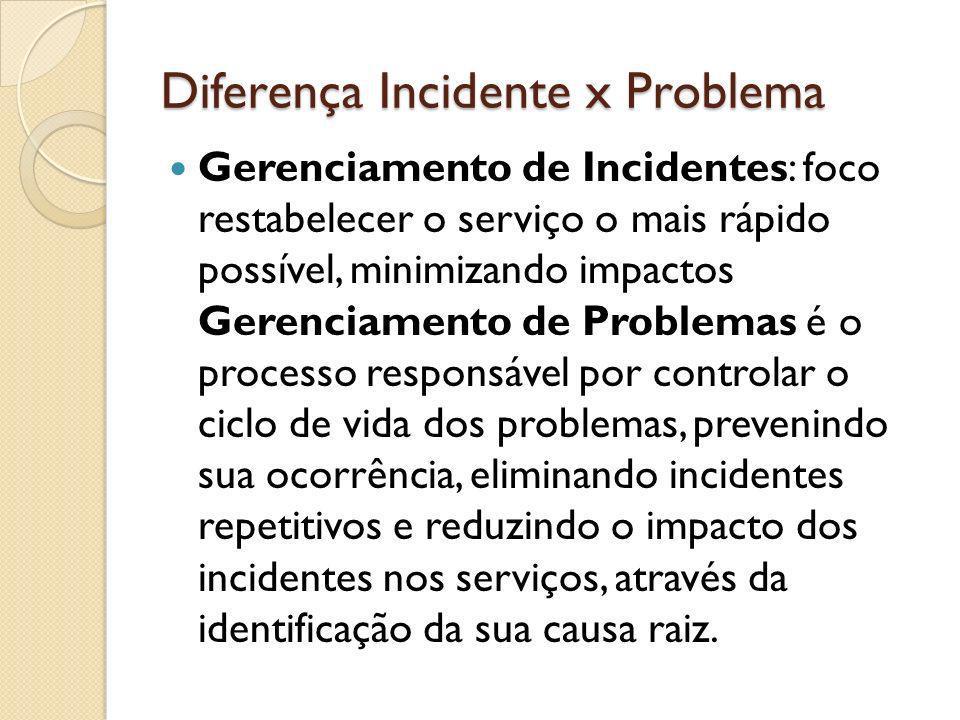 Diferença Incidente x Problema Gerenciamento de Incidentes: foco restabelecer o serviço o mais rápido possível, minimizando impactos Gerenciamento de