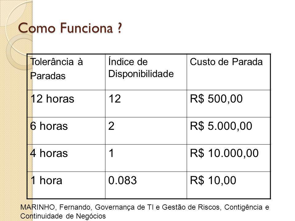 Como Funciona ? Tolerância à Paradas Índice de Disponibilidade Custo de Parada 12 horas12R$ 500,00 6 horas2R$ 5.000,00 4 horas1R$ 10.000,00 1 hora0.08