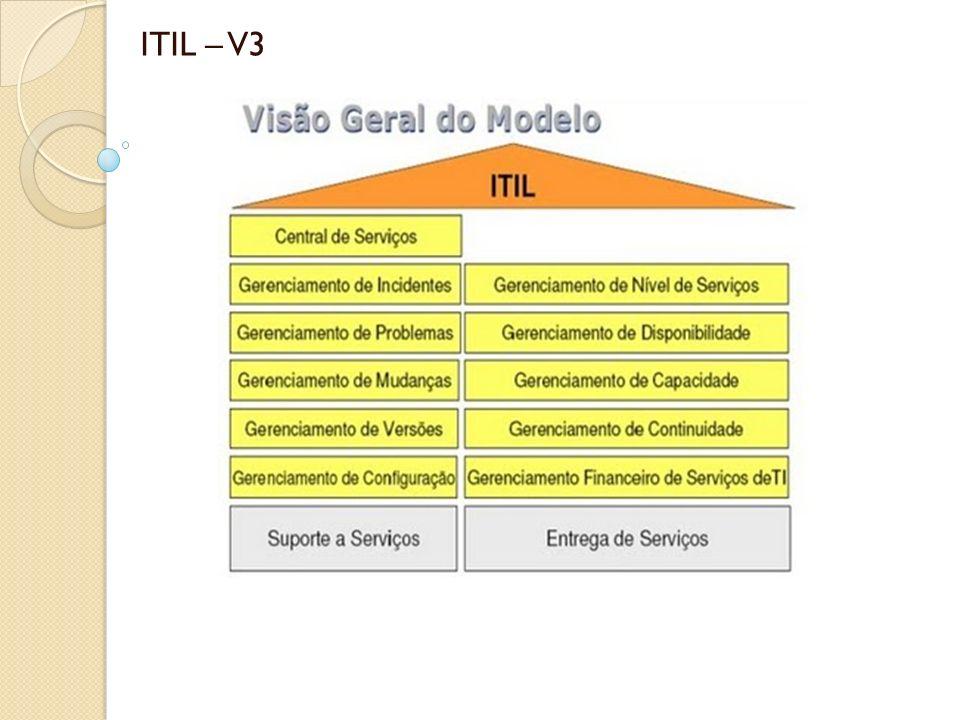 ITIL ITIL não é uma Metodologia, é um conjunto de Melhores Práticas Melhores práticas: Serve de inspiração Sugere onde é possível chegar (onde os outros já chegaram) Sugere para quê Sugere por quê Um guia para não começar do zero ITIL não é objetivo, objetivo é a Gestão de Serviços de TI (ITSM – IT Service Management)