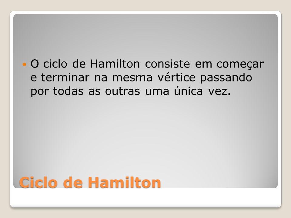 Ciclo de Hamilton O ciclo de Hamilton consiste em começar e terminar na mesma vértice passando por todas as outras uma única vez.