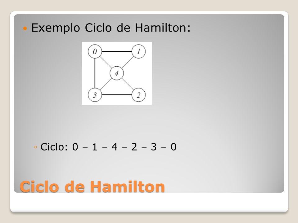Ciclo de Hamilton Qualquer Ciclo de Hamilton pode ser convertido para um Caminho de Hamilton, removendo-se uma de suas arestas, mas um Caminho de Hamilton só pode ser estendido para um Ciclo de Hamilton se suas extremidades são adjacentes.