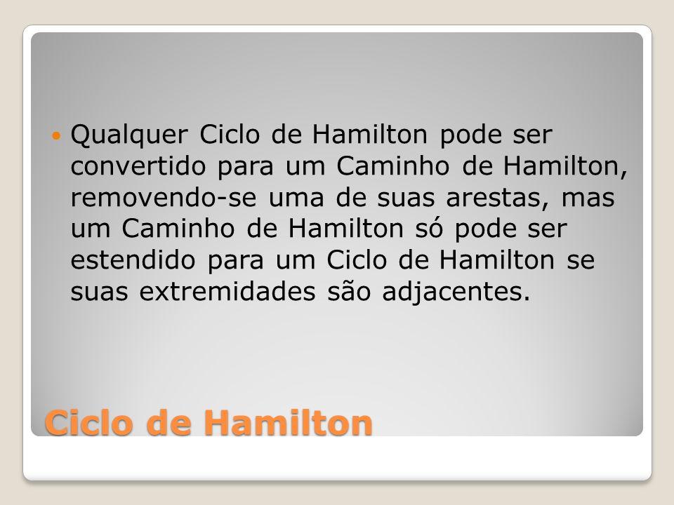Ciclo de Hamilton Qualquer Ciclo de Hamilton pode ser convertido para um Caminho de Hamilton, removendo-se uma de suas arestas, mas um Caminho de Hami