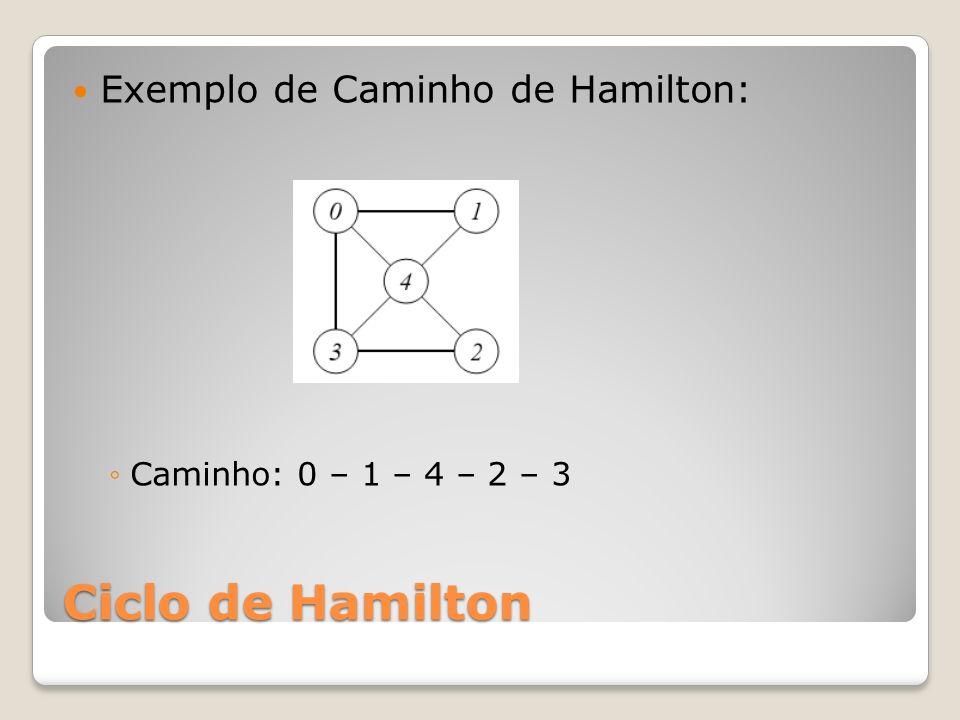Ciclo de Hamilton Esse ciclo de Hamilton pode ser usado no problema abaixo: Caixeiro Viajante, onde um caixeiro deve visitar varias cidades passando apenas uma vez em cada uma delas, e retornar a sua cidade de origem percorrendo o menor caminho possível.