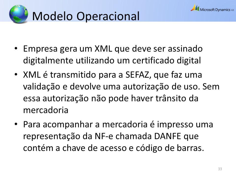 Modelo Operacional Empresa gera um XML que deve ser assinado digitalmente utilizando um certificado digital XML é transmitido para a SEFAZ, que faz um